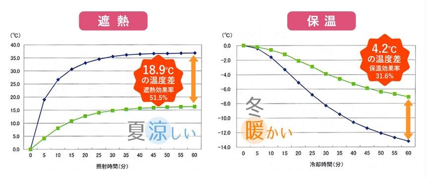 遮熱・保温の試験結果のグラフ