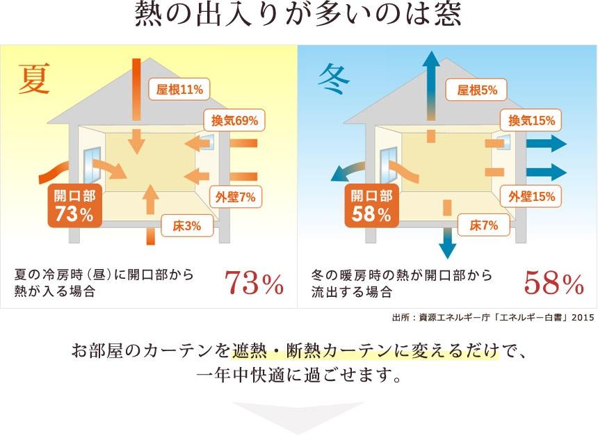 熱の出入りが多いのは窓 73%窓から熱が流入 58%窓から熱が流出
